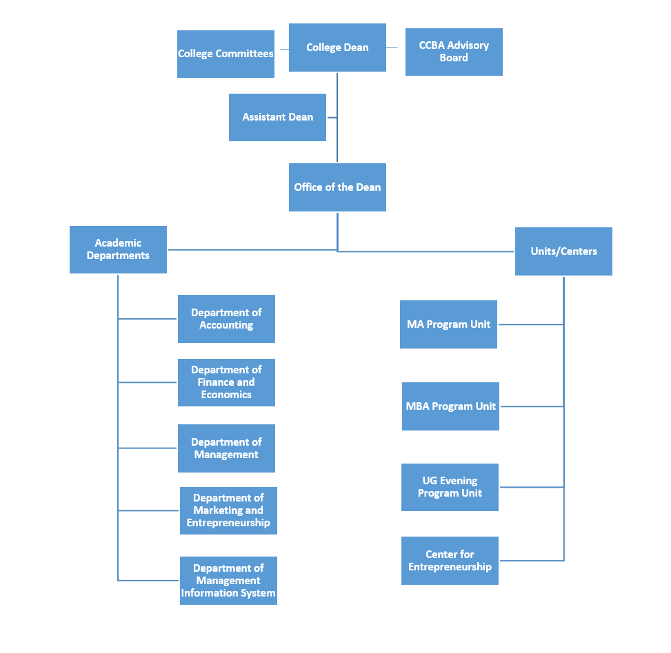 CCBA Organizational Chart 2019